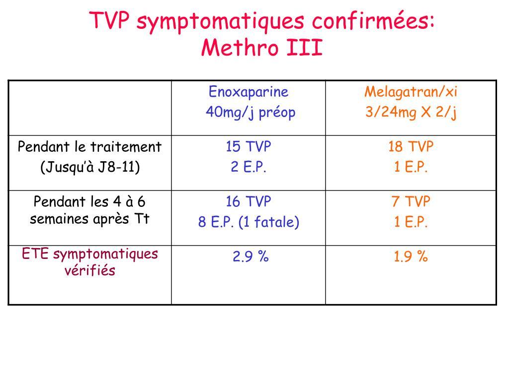 TVP symptomatiques confirmées: