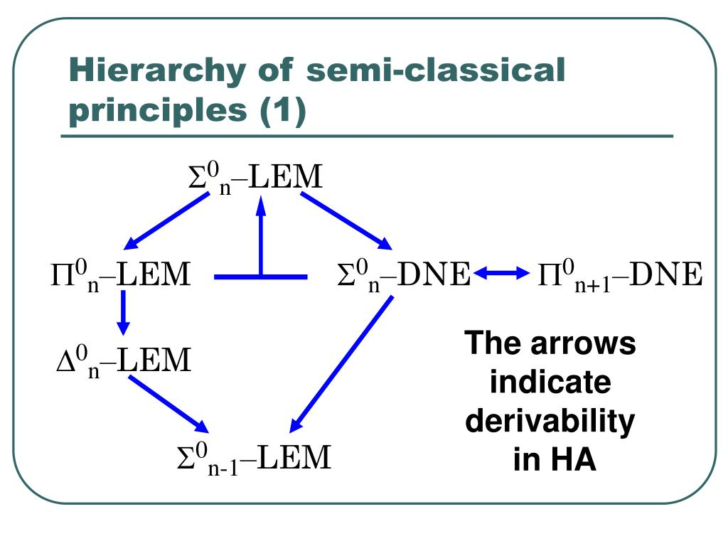 Hierarchy of semi-classical principles (1)