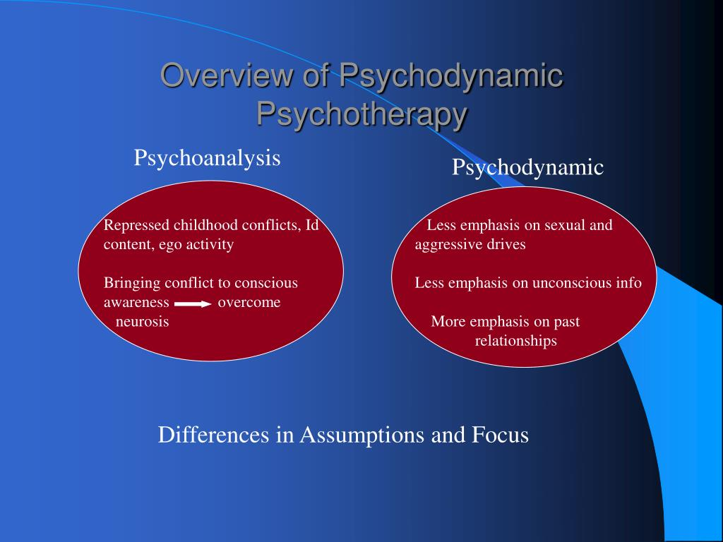 psychodynamic therapy Objective:pharmacotherapy, cognitive-behavioral therapy (cbt), and psychodynamic therapy are most frequently applied to treat mental disorders however.
