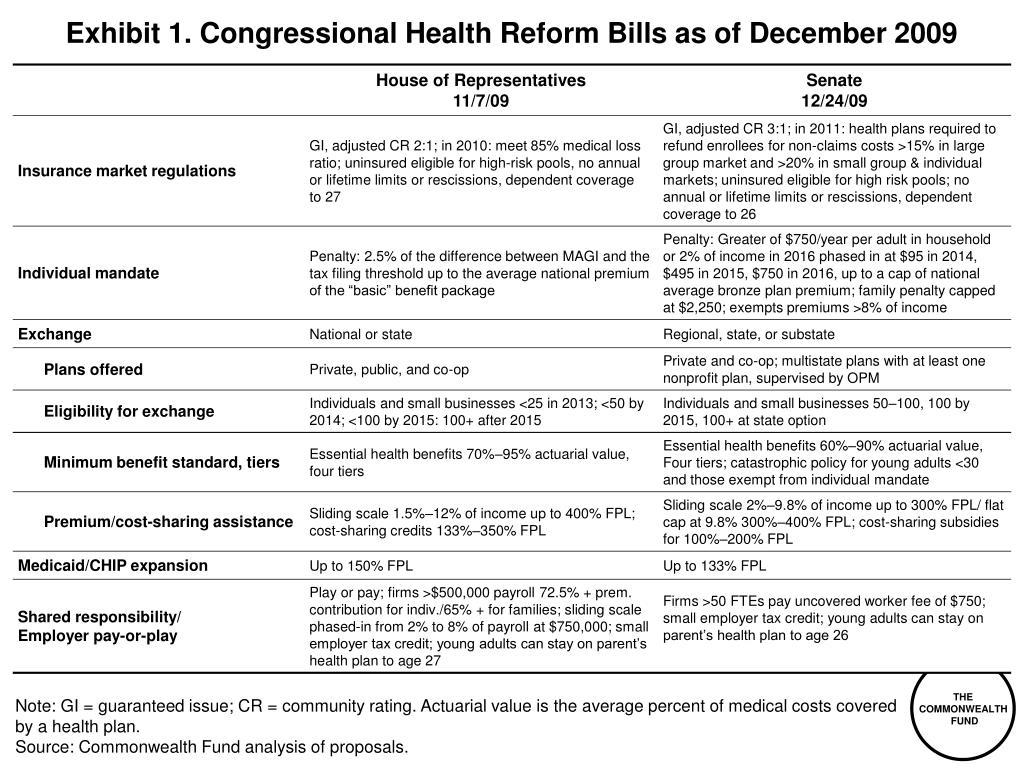 Exhibit 1. Congressional Health Reform Bills as of December 2009