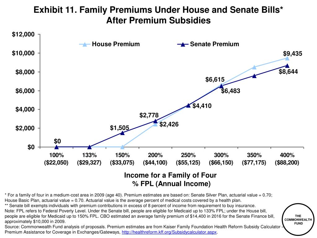 Exhibit 11. Family Premiums Under House and Senate Bills*
