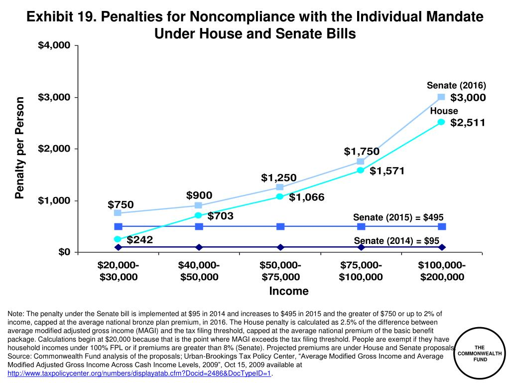Exhibit 19. Penalties for Noncompliance with the Individual Mandate