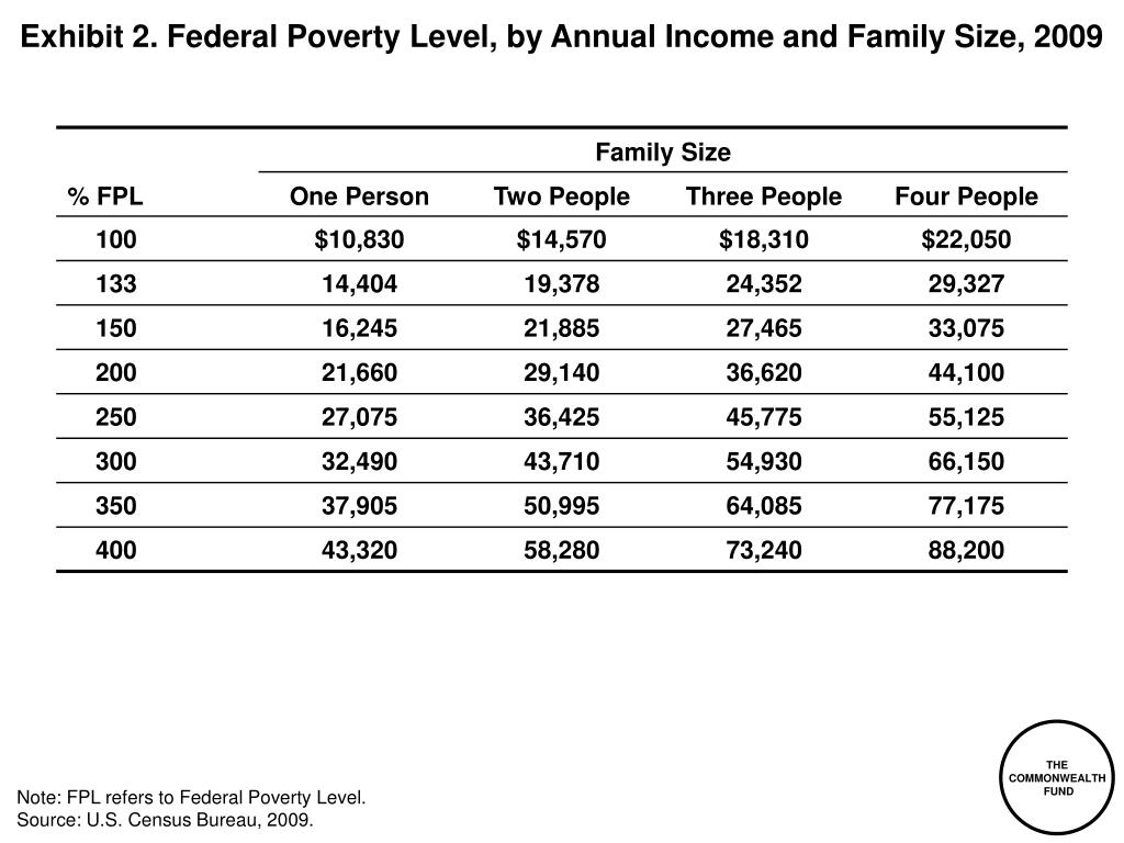 Exhibit 2. Federal Poverty Level, by Annual Income and Family Size, 2009