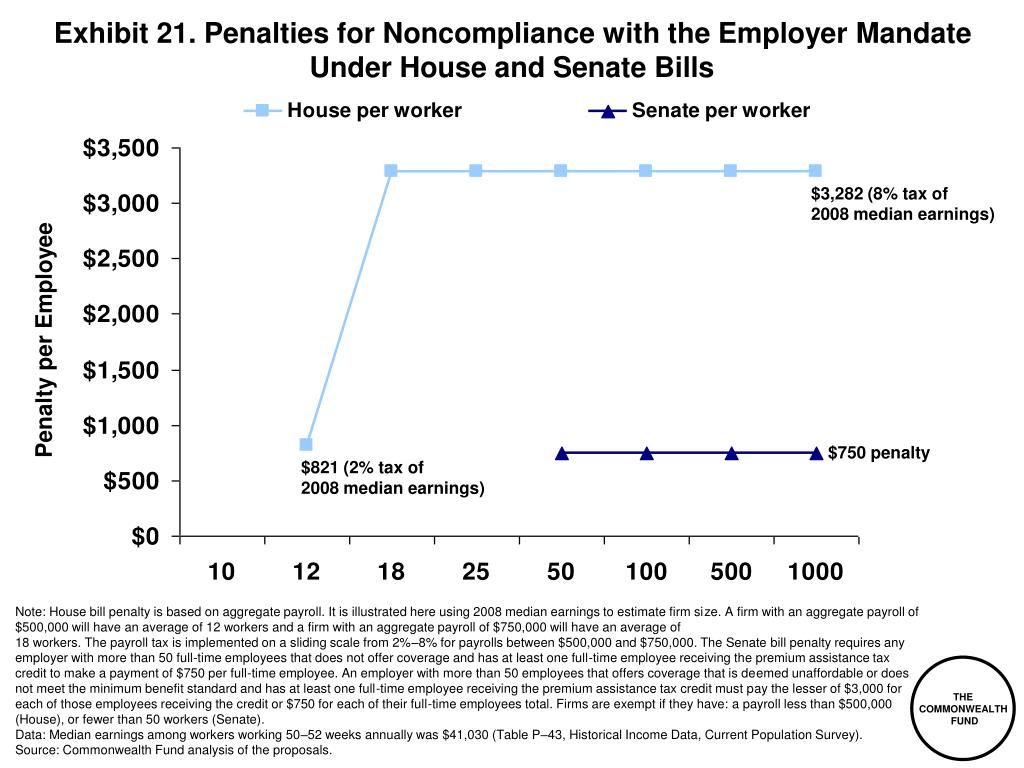 Exhibit 21. Penalties for Noncompliance with the Employer Mandate Under House and Senate Bills