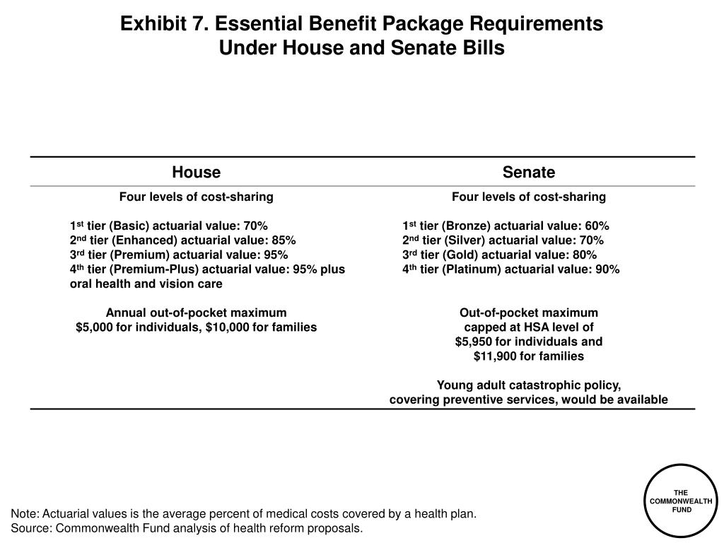 Exhibit 7. Essential Benefit Package Requirements