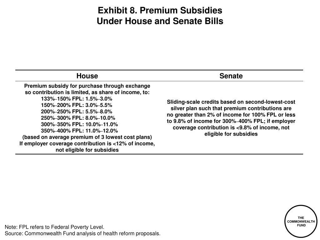 Exhibit 8. Premium Subsidies