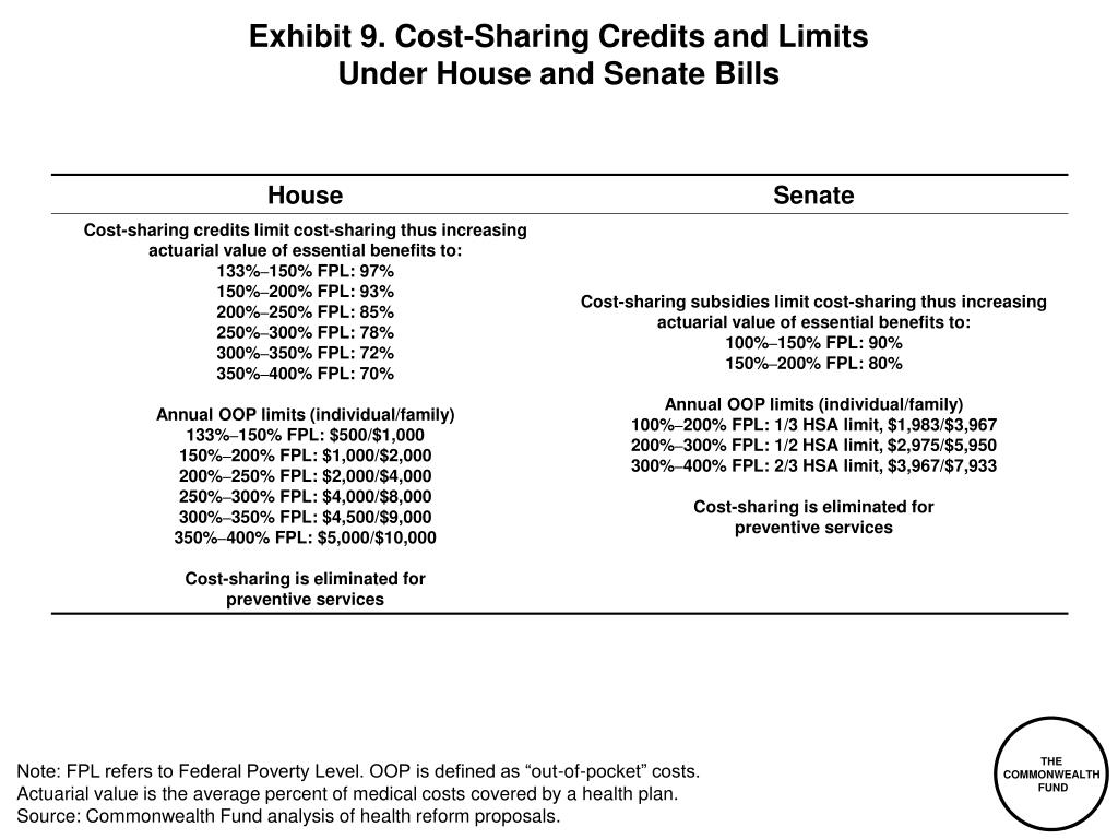 Exhibit 9. Cost-Sharing Credits and Limits