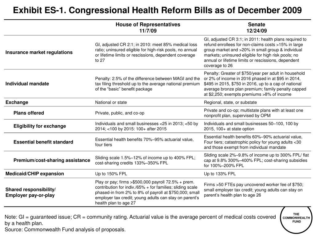 Exhibit ES-1. Congressional Health Reform Bills as of December 2009