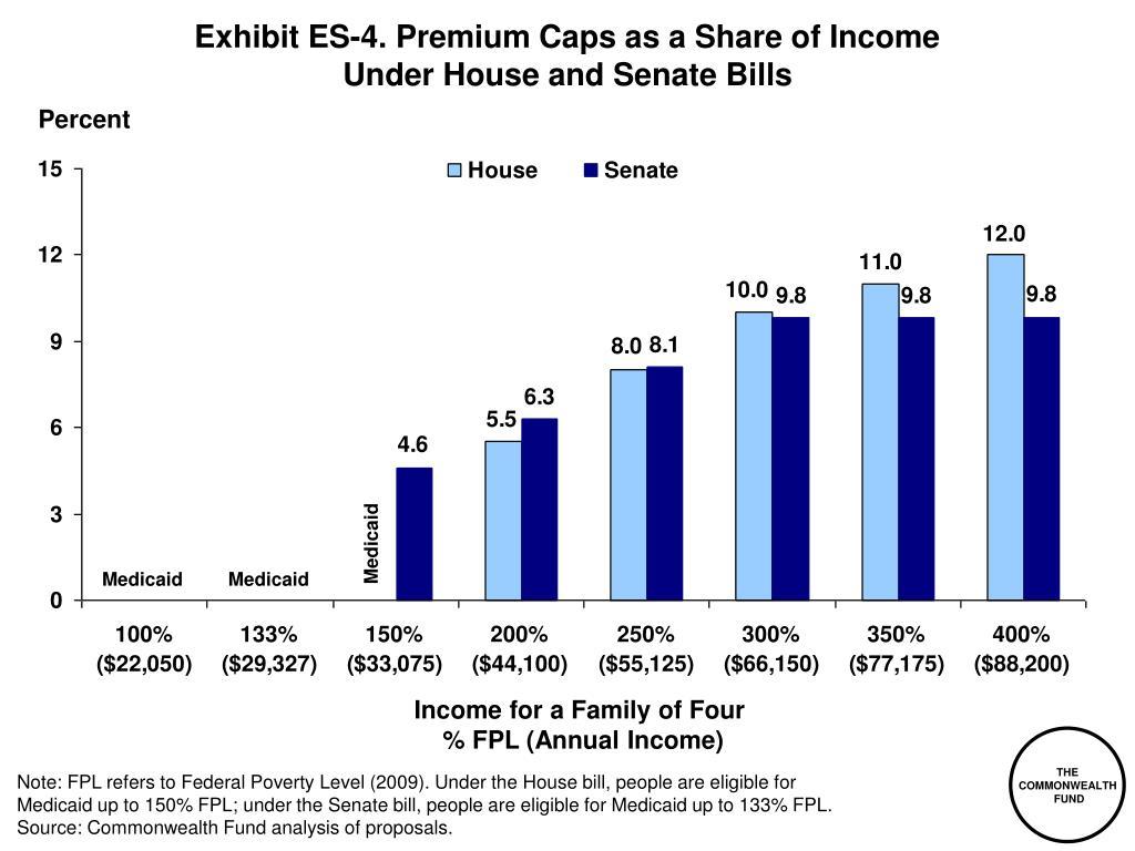 Exhibit ES-4. Premium Caps as a Share of Income