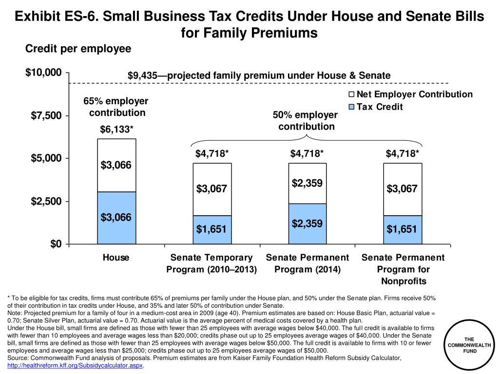 Exhibit ES-6. Small Business Tax Credits Under House and Senate Bills for Family Premiums