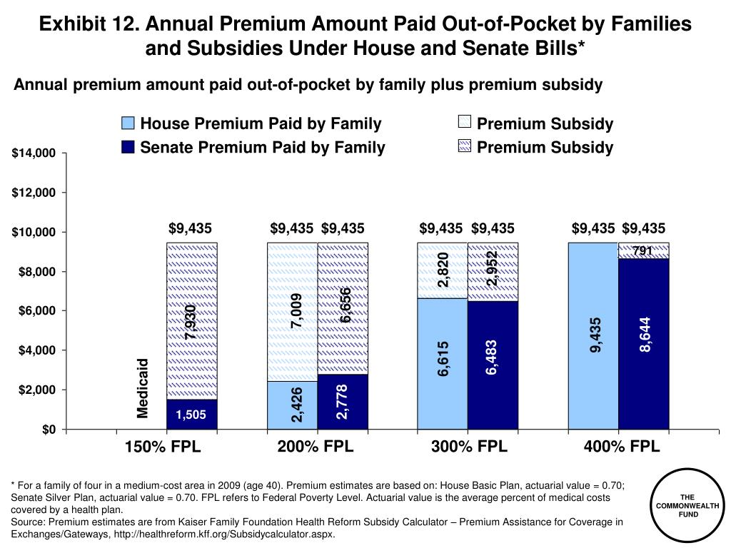 Exhibit 12. Annual Premium Amount Paid Out-of-Pocket by Families