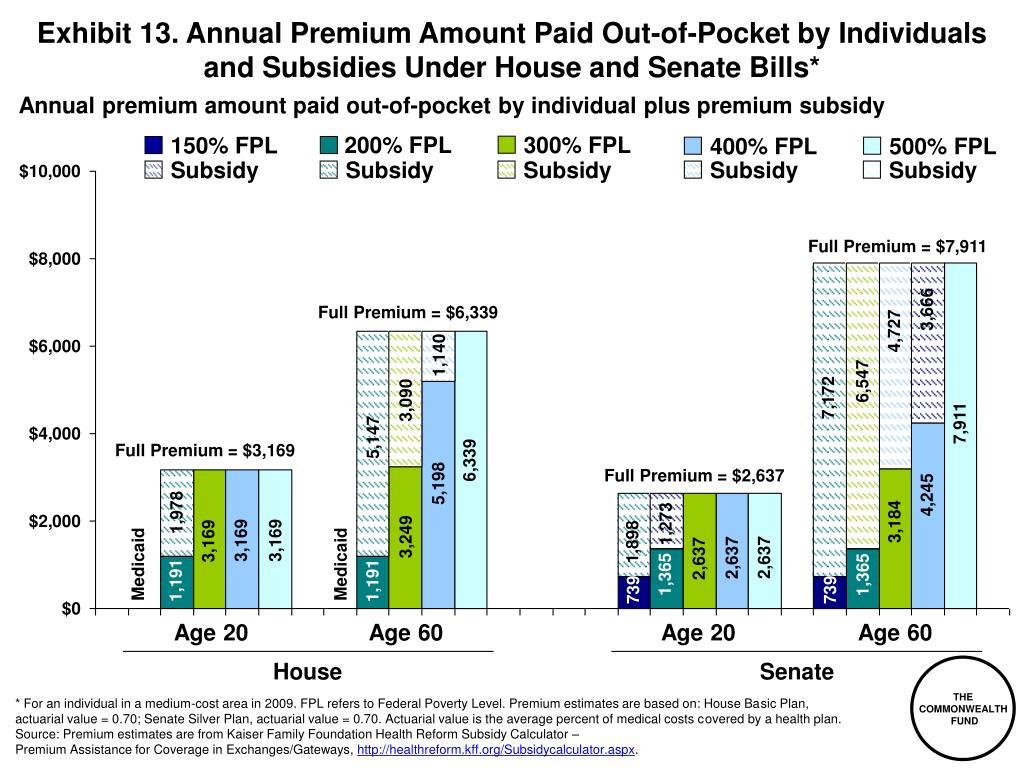Exhibit 13. Annual Premium Amount Paid Out-of-Pocket by Individuals and Subsidies Under House and Senate Bills*