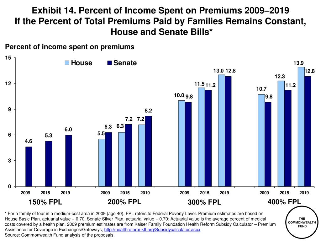 Exhibit 14. Percent of Income Spent on Premiums 2009–2019