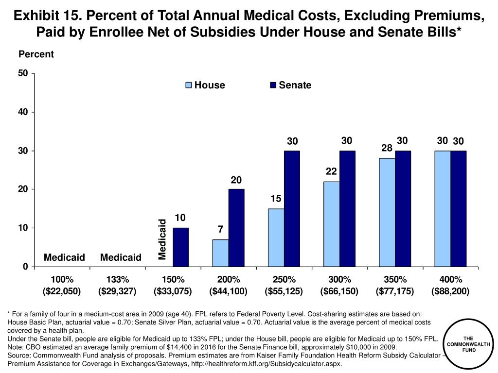 Exhibit 15. Percent of Total Annual Medical Costs, Excluding Premiums, Paid by Enrollee Net of Subsidies Under House and Senate Bills*