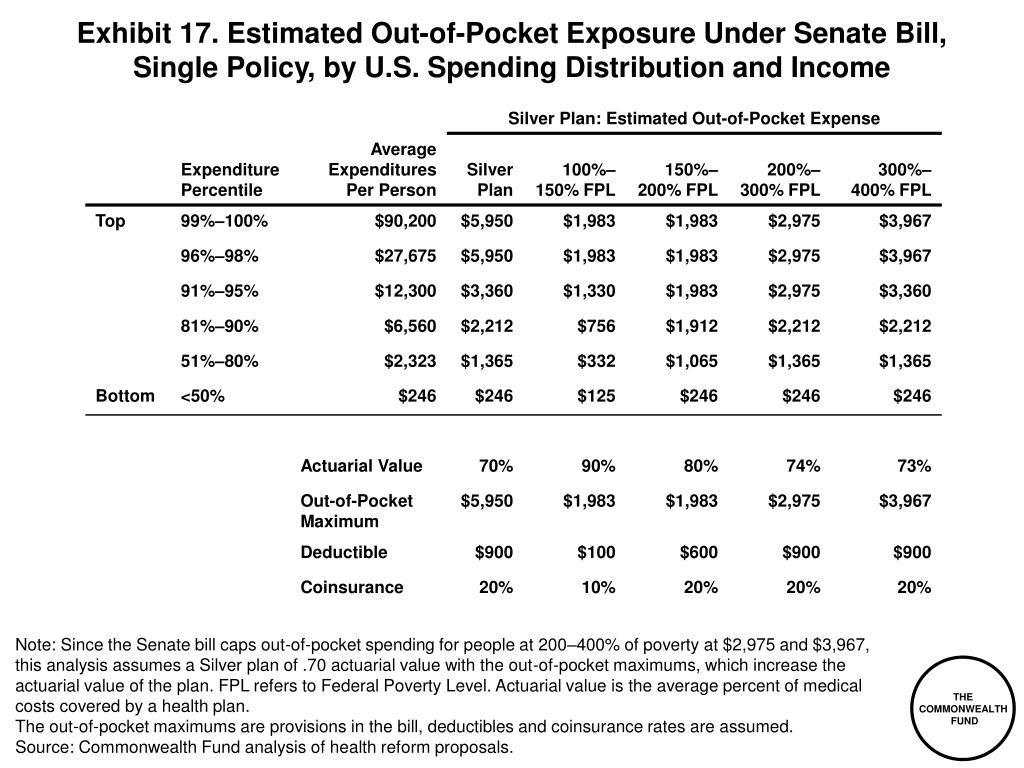 Exhibit 17. Estimated Out-of-Pocket Exposure Under Senate Bill,