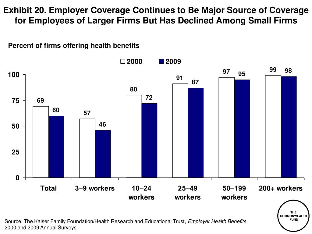 Exhibit 20. Employer Coverage Continues to Be Major Source of Coverage for Employees of Larger Firms But Has Declined Among Small Firms