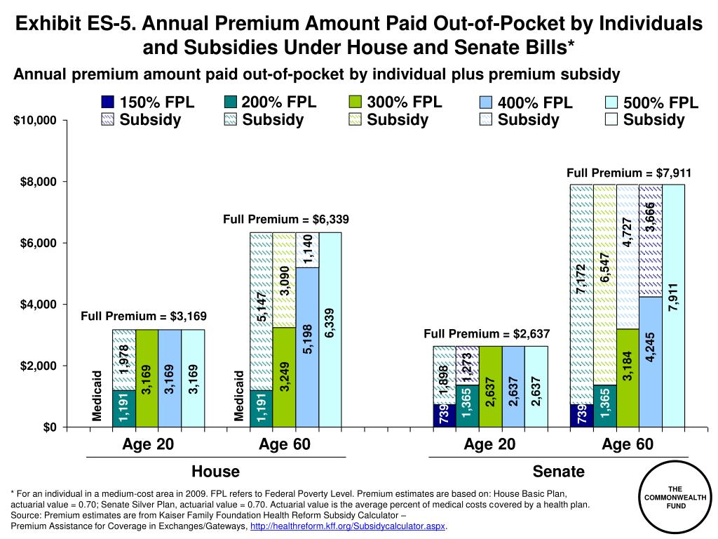 Exhibit ES-5. Annual Premium Amount Paid Out-of-Pocket by Individuals and Subsidies Under House and Senate Bills*