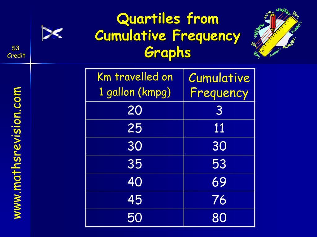 Quartiles from
