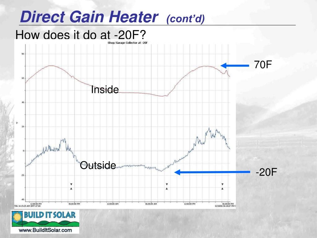 Direct Gain Heater