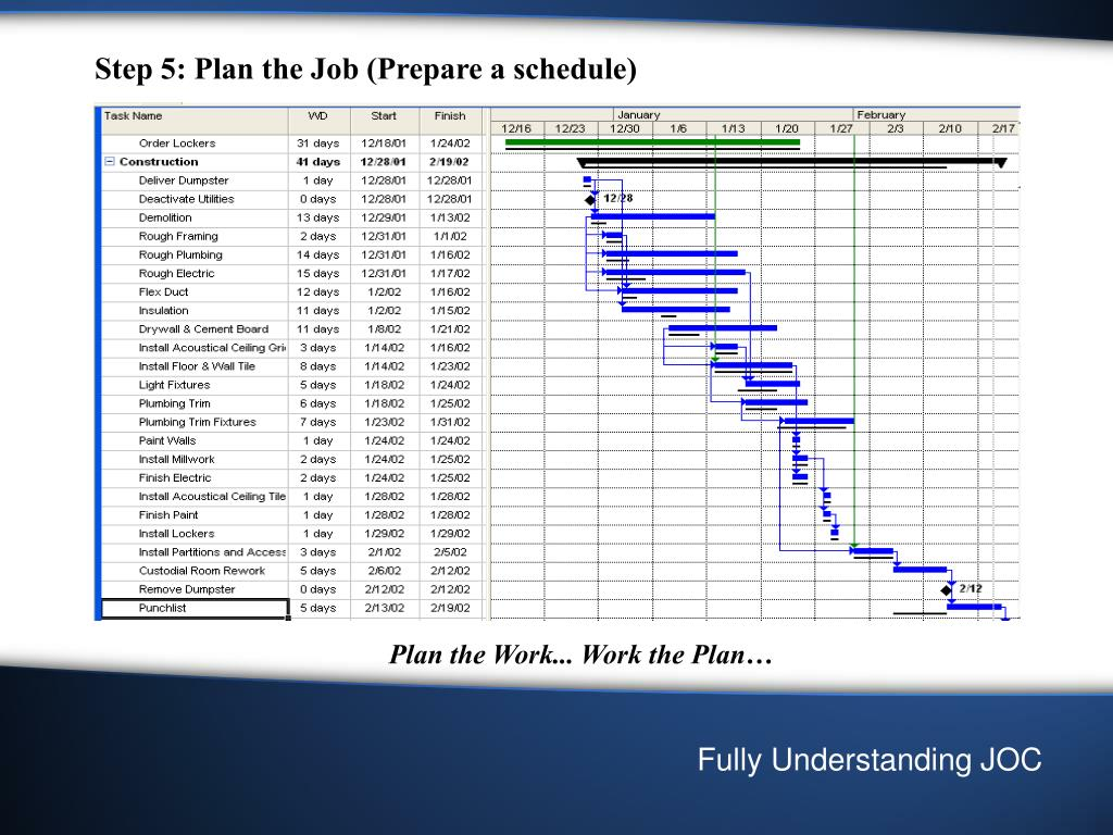 Step 5: Plan the Job (Prepare a schedule)