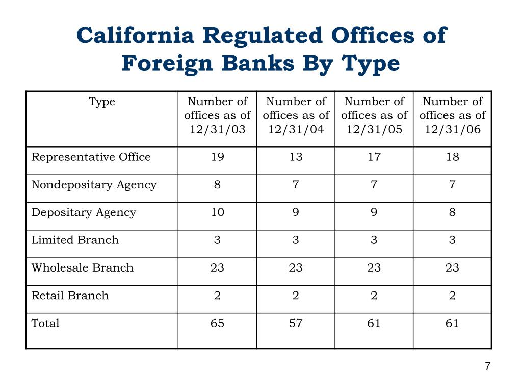 California Regulated Offices of Foreign Banks By Type