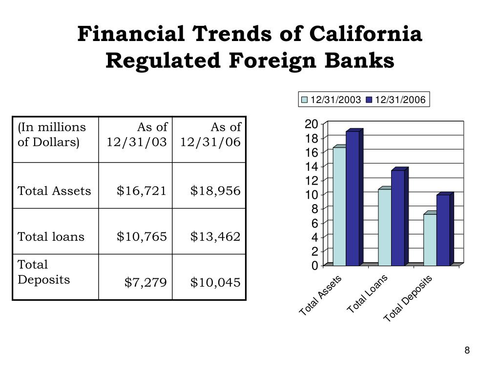 Financial Trends of California Regulated Foreign Banks