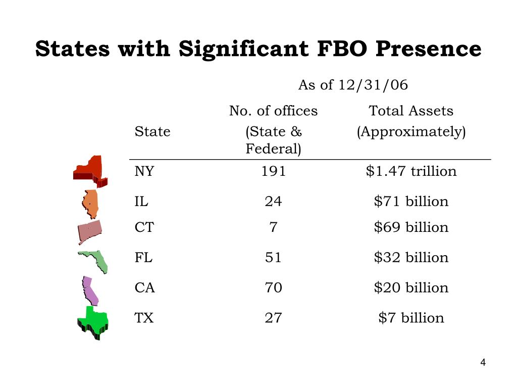 States with Significant FBO Presence