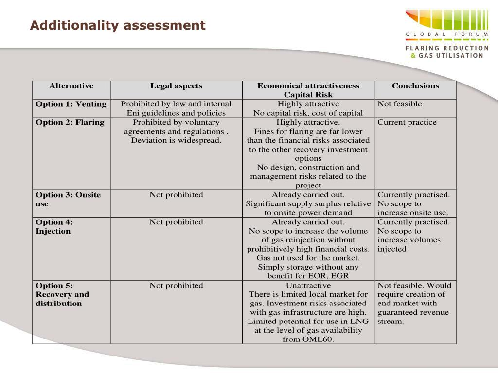 Additionality assessment