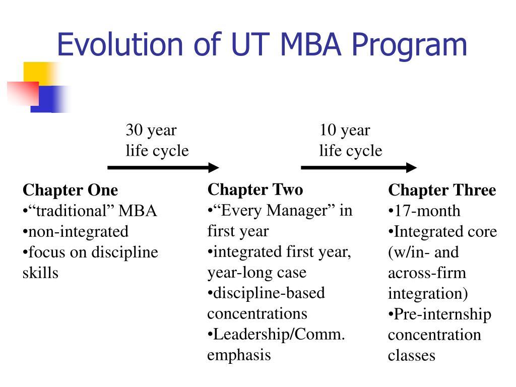 Evolution of UT MBA Program