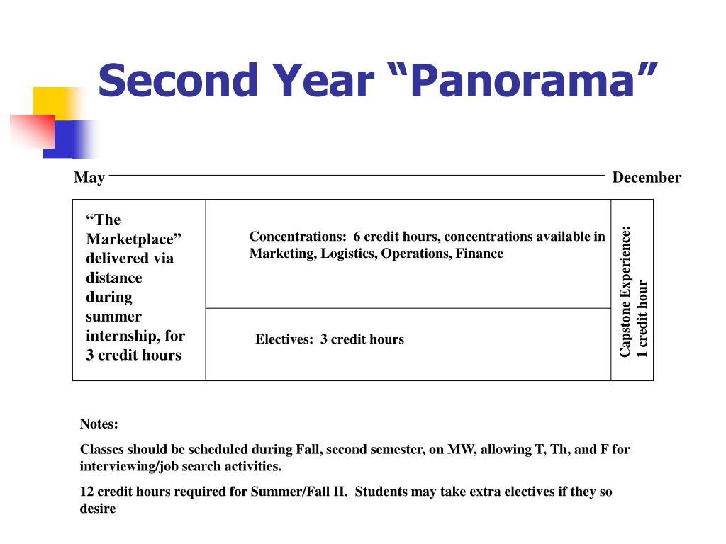 "Second Year ""Panorama"""