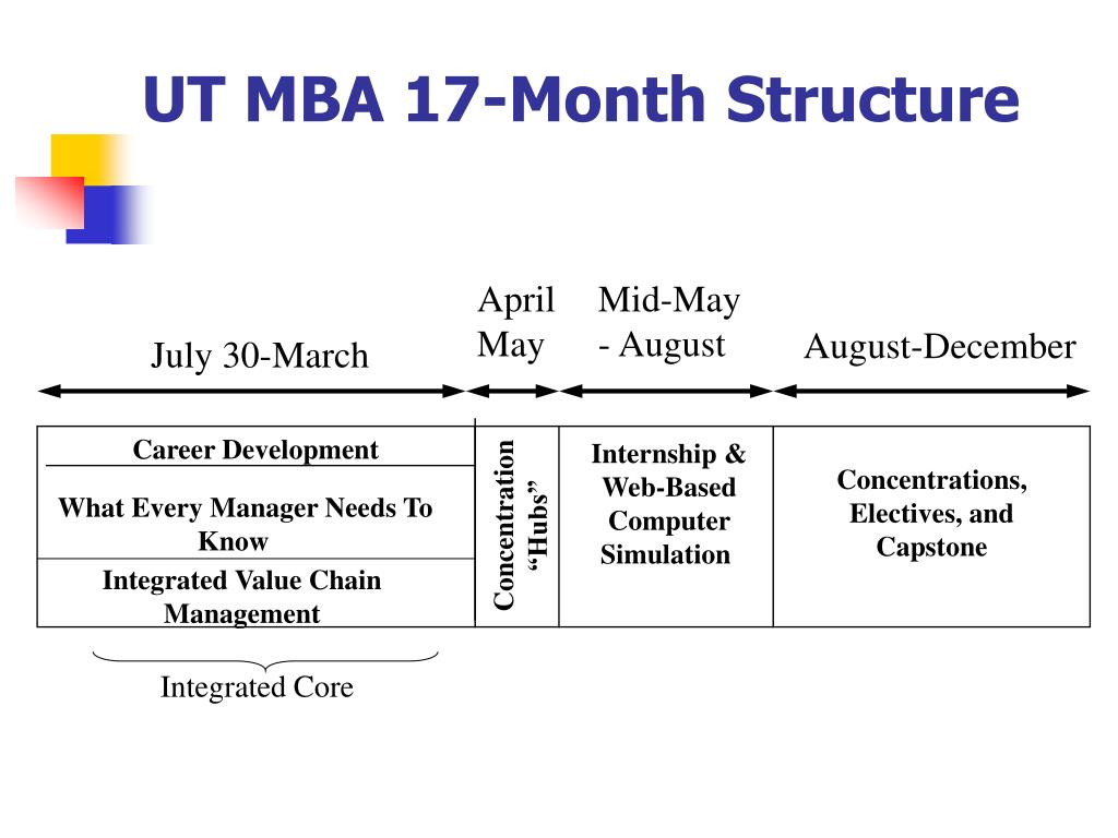 UT MBA 17-Month Structure