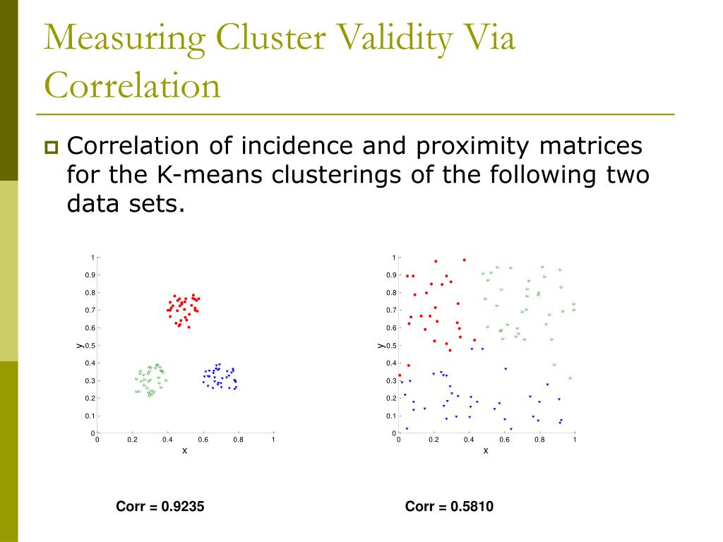 Measuring Cluster Validity Via Correlation