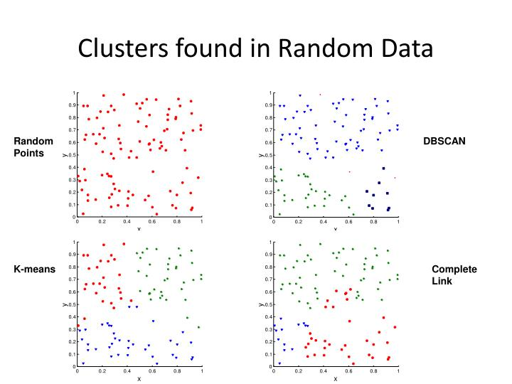 Clusters found in random data