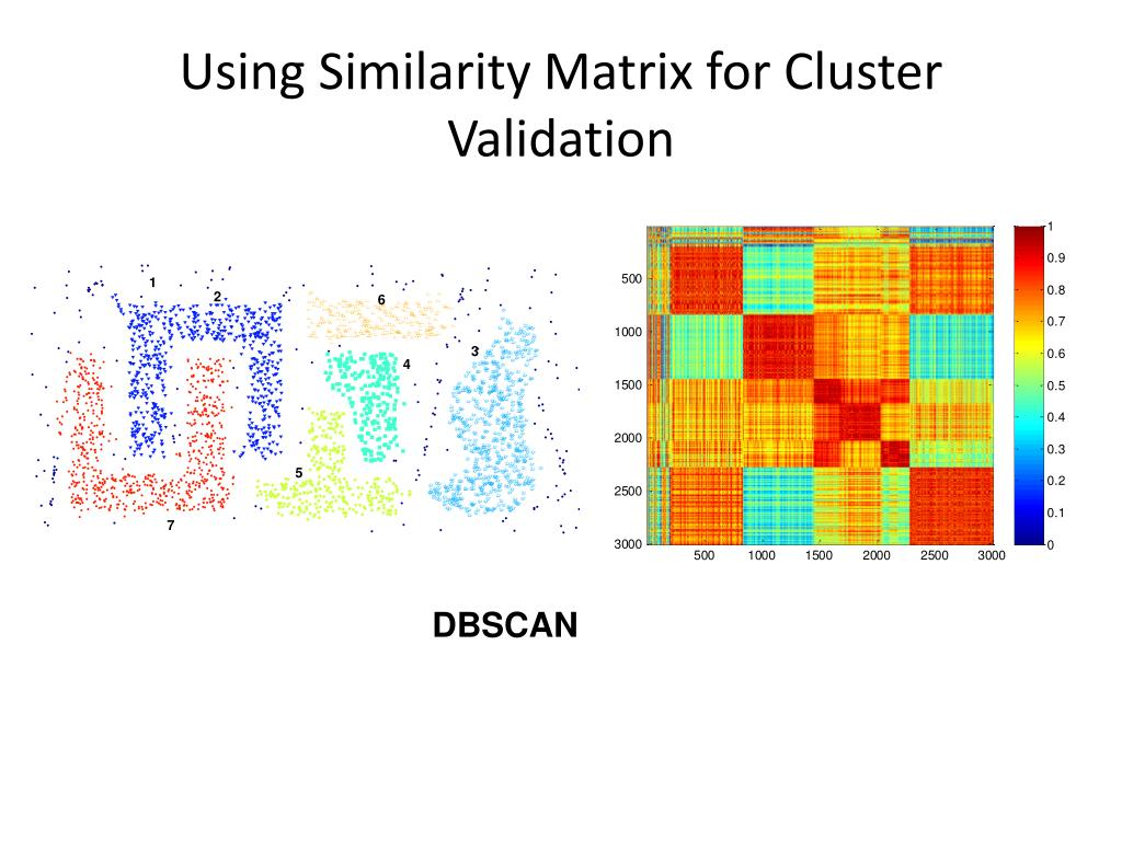 Using Similarity Matrix for Cluster Validation