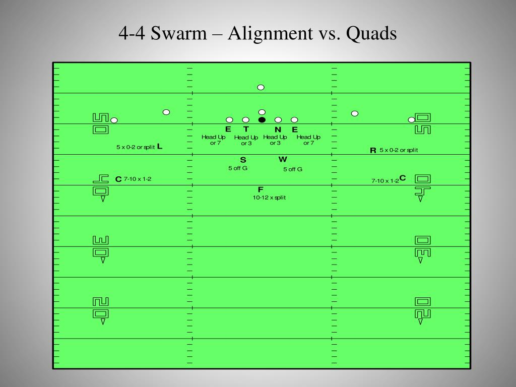 4-4 Swarm – Alignment vs. Quads
