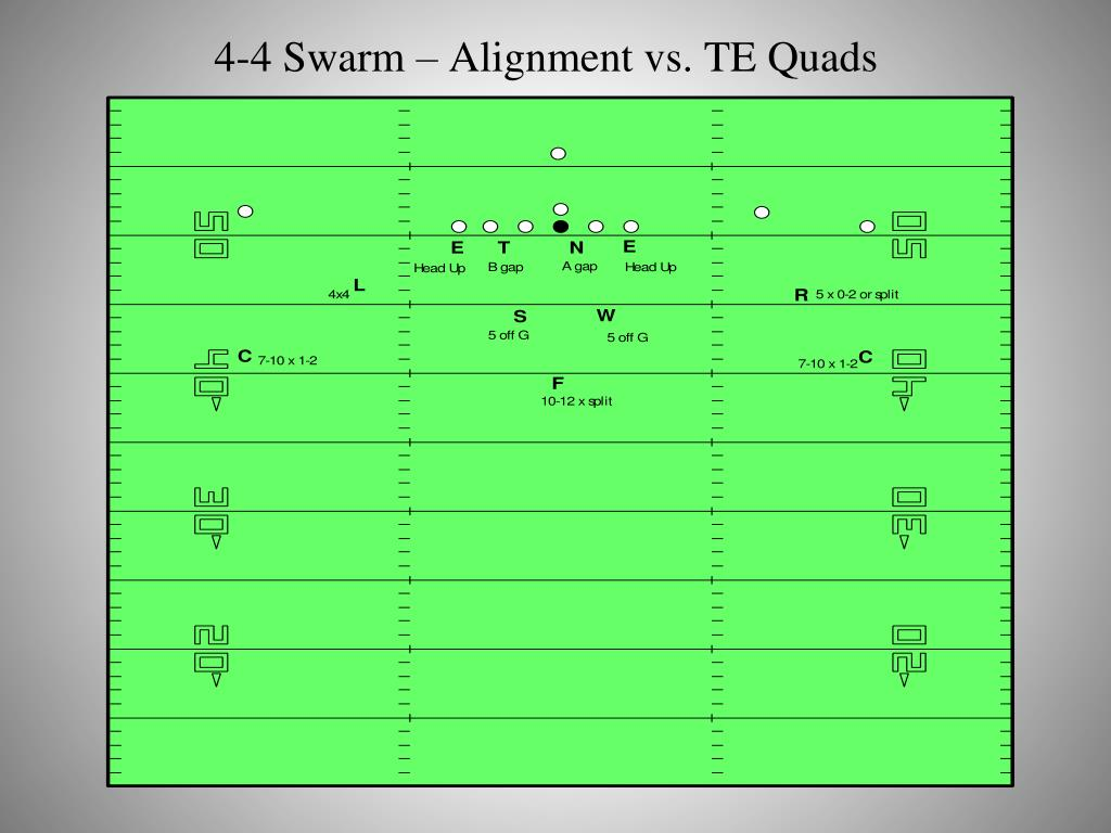 4-4 Swarm – Alignment vs. TE Quads