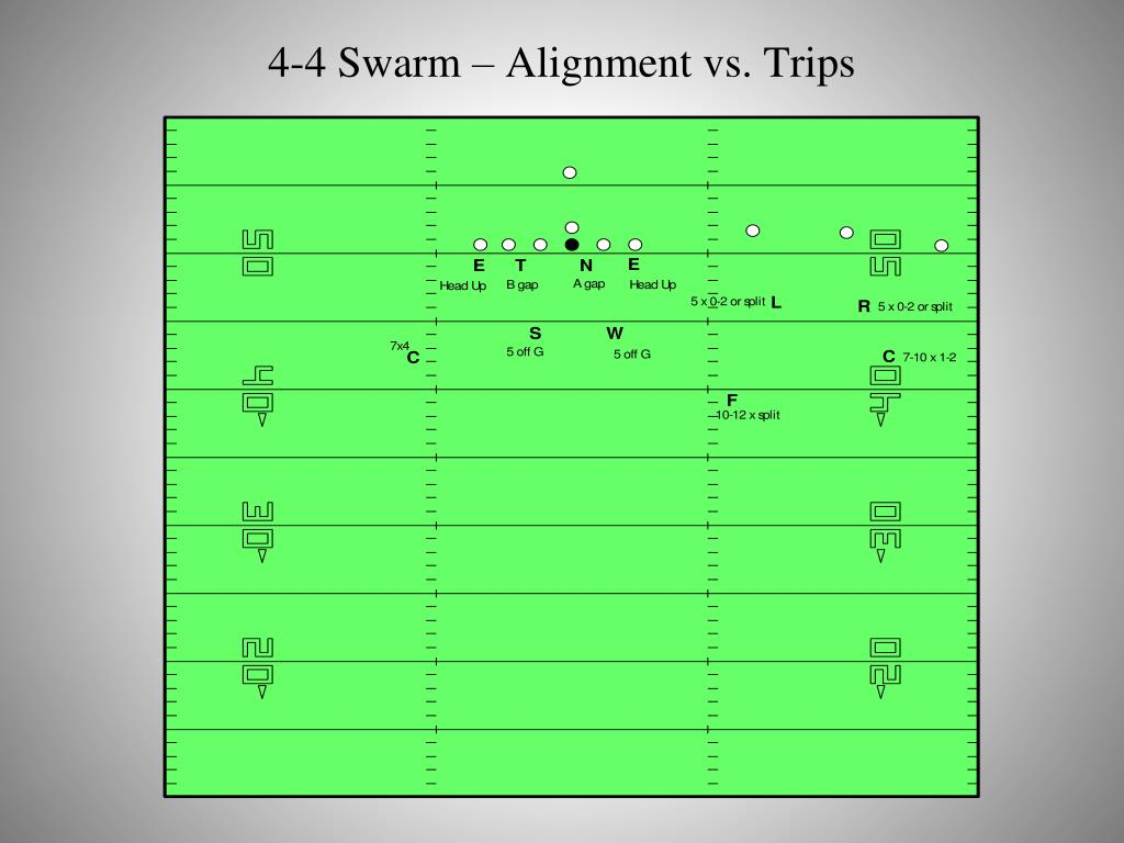 4-4 Swarm – Alignment vs. Trips