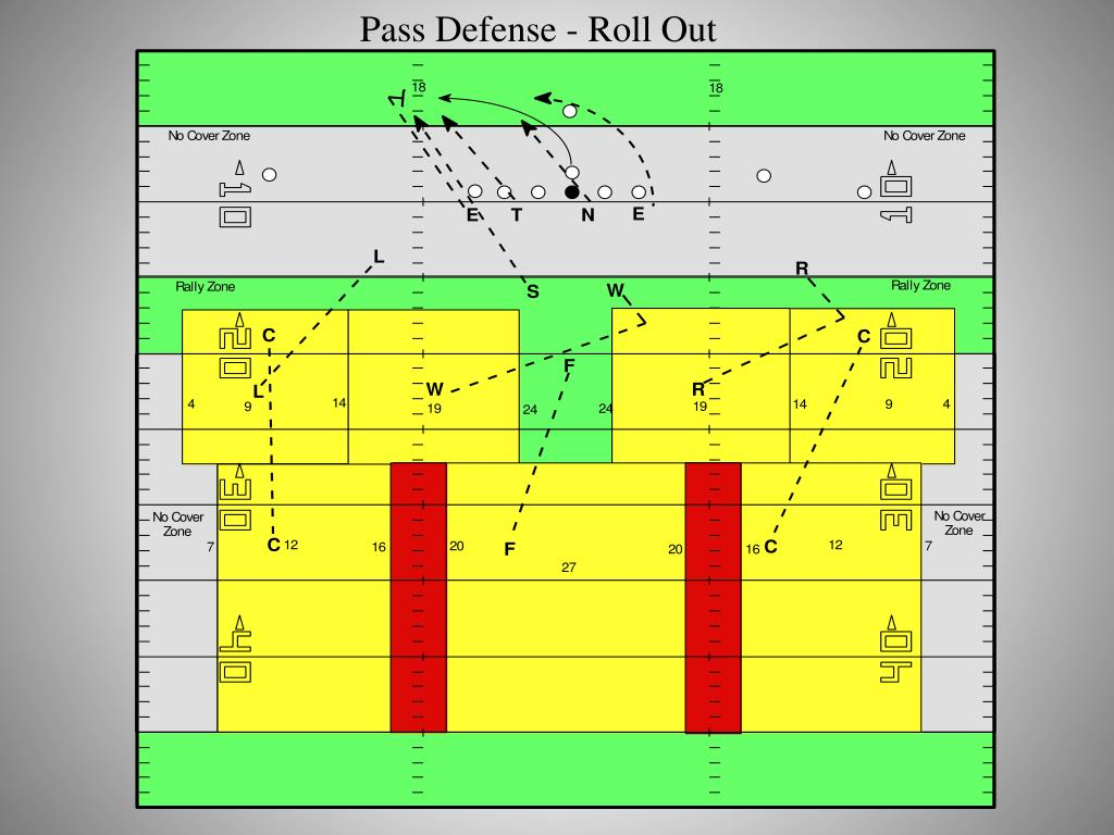 Pass Defense - Roll Out
