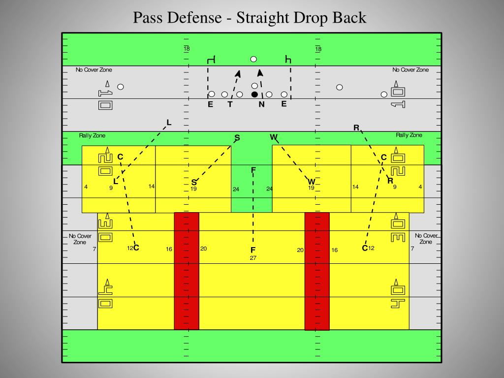Pass Defense - Straight Drop Back