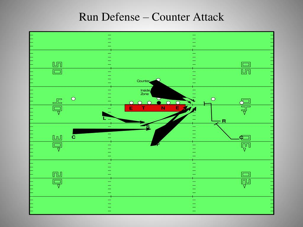 Run Defense – Counter Attack