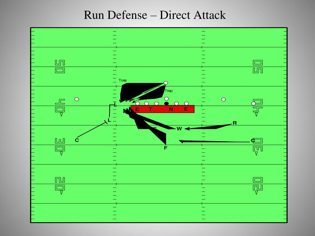 Run Defense – Direct Attack