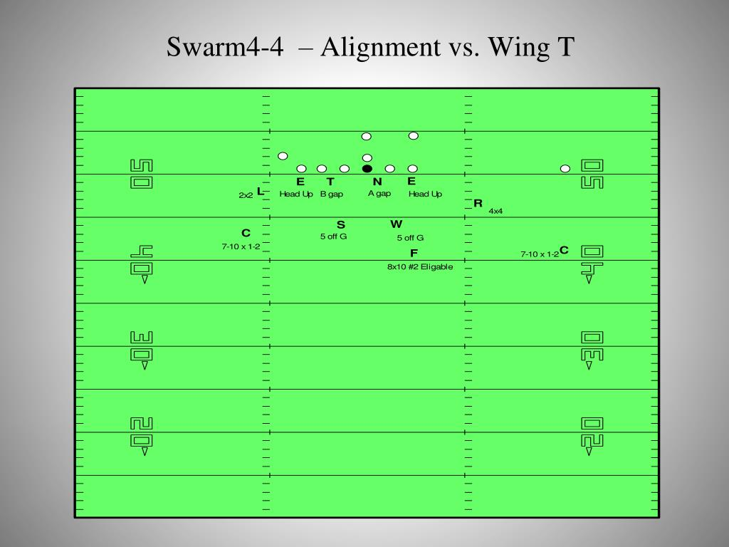 Swarm4-4  – Alignment vs. Wing T