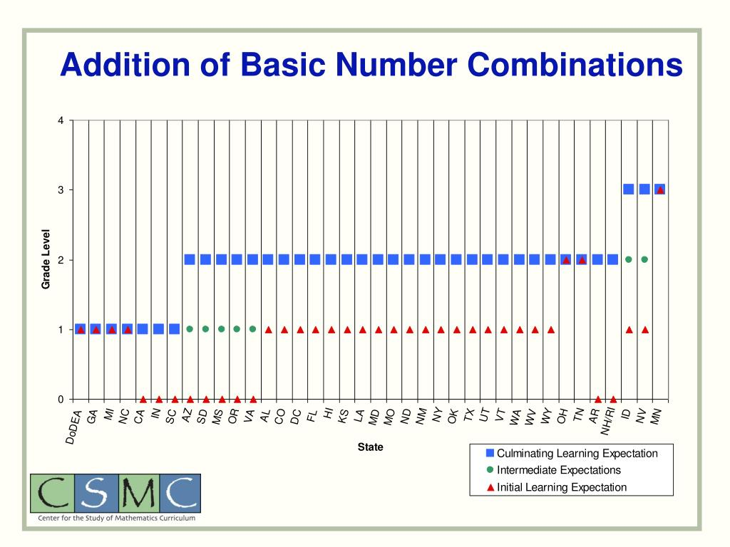 Addition of Basic Number Combinations