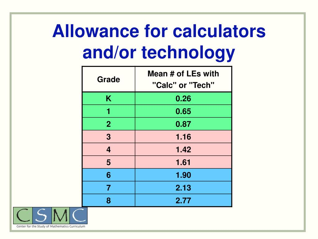Allowance for calculators and/or technology