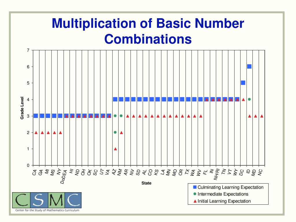 Multiplication of Basic Number Combinations