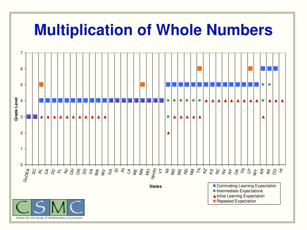 Multiplication of Whole Numbers