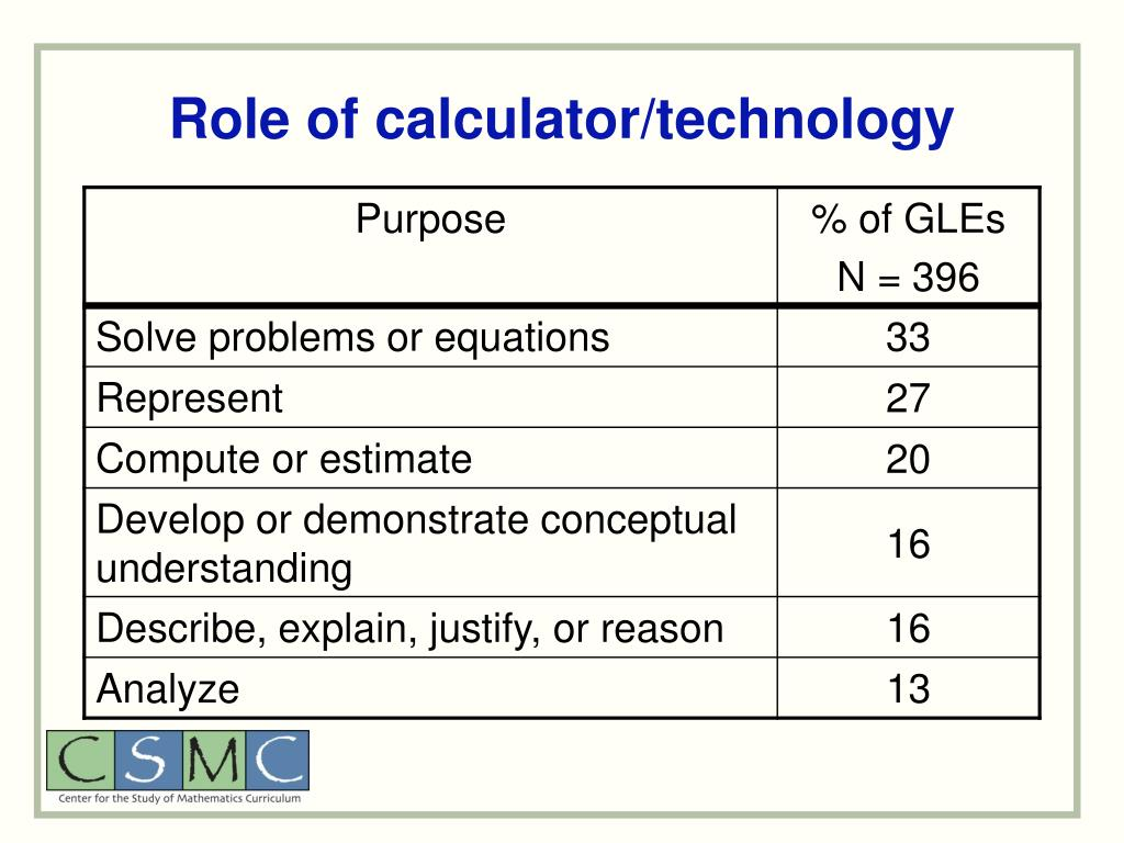 Role of calculator/technology