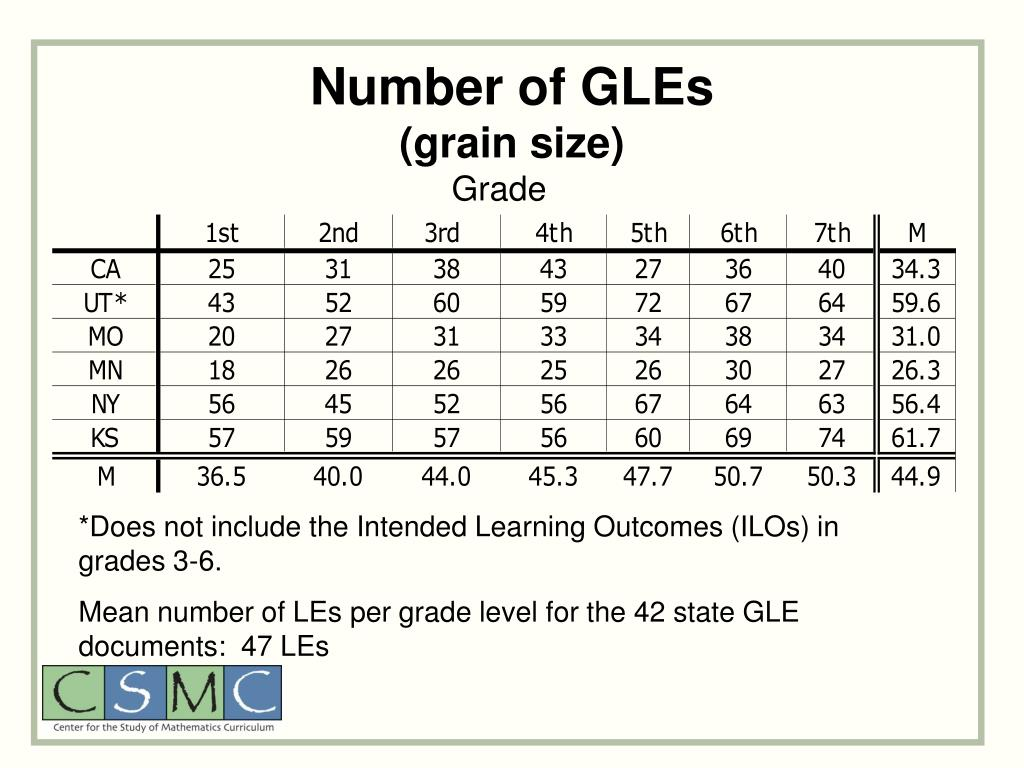 Number of GLEs