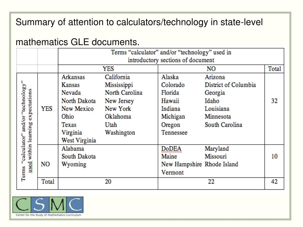 Summary of attention to calculators/technology in state-level mathematics GLE documents.