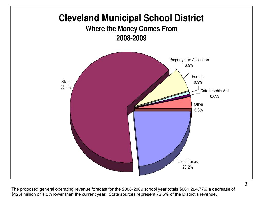 The proposed general operating revenue forecast for the 2008-2009 school year totals $661,224,776, a decrease of $12.4 million or 1.8% lower then the current year.  State sources represent 72.6% of the District's revenue.